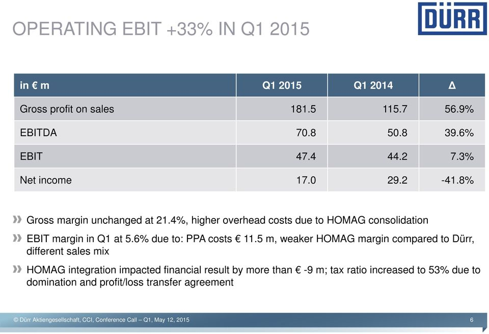 4%, higher overhead costs due to HOMAG consolidation EBIT margin in Q1 at 5.6% due to: PPA costs 11.