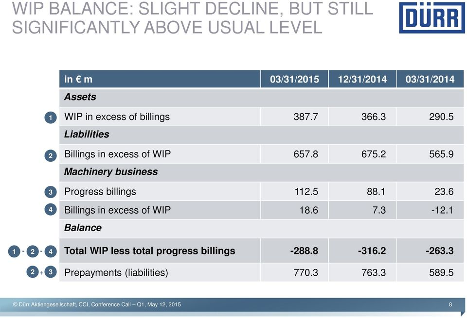 5 Liabilities Billings in excess of WIP 657.8 675.2 565.9 Machinery business Progress billings 112.5 88.1 23.