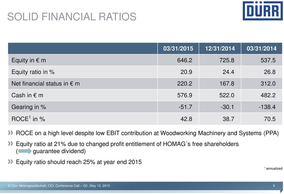 7 70.5 ROCE on a high level despite low EBIT contribution at Woodworking Machinery and Systems (PPA) Equity ratio at 21% due