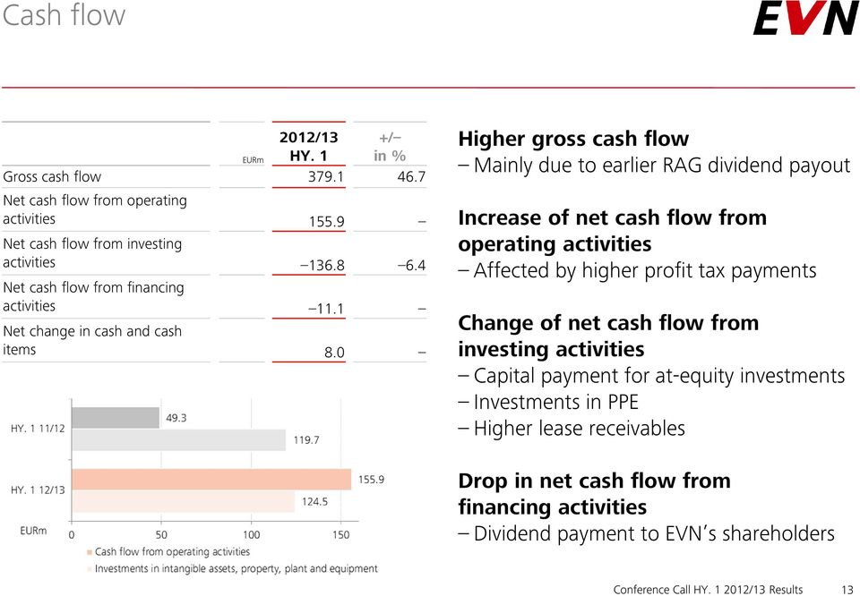 0 Higher gross cash flow Mainly due to earlier RAG dividend payout Increase of net cash flow from operating activities Affected by higher profit tax payments Change