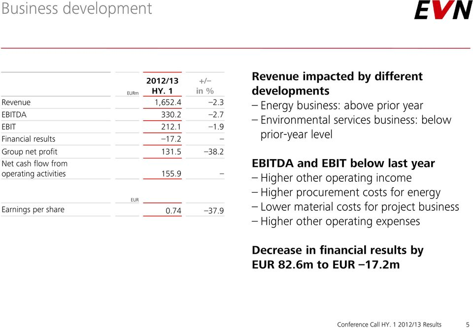 9 EUR Revenue impacted by different developments Energy business: above prior year Environmental services business: below prior-year level EBITDA and EBIT