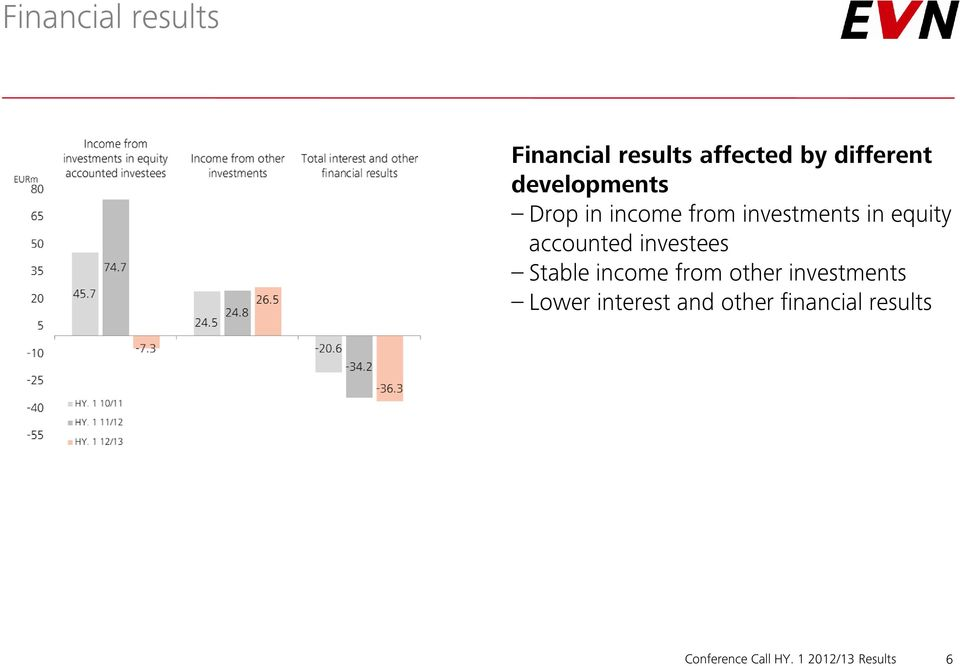 accounted investees Stable income from other investments Lower