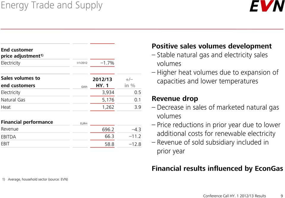 8 Positive sales volumes development Stable natural gas and electricity sales volumes Higher heat volumes due to expansion of capacities and lower temperatures Revenue drop Decrease in