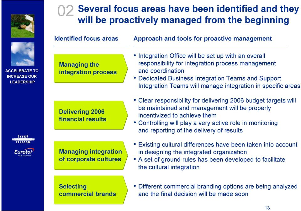 integration in specific areas Delivering 2006 financial results Managing integration of corporate cultures Clear responsibility for delivering 2006 budget targets will be maintained and management