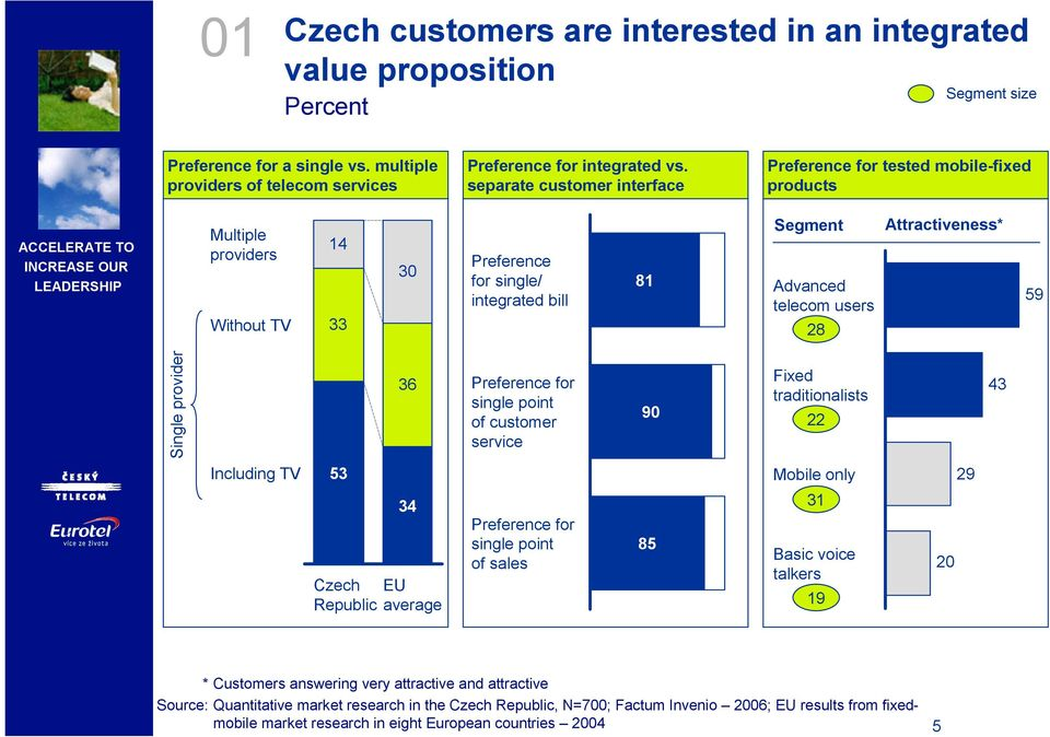 Attractiveness* 59 Single provider 36 Preference for single point of customer service 90 Fixed traditionalists 22 43 Including TV 53 Czech Republic 34 EU average Preference for single point of sales