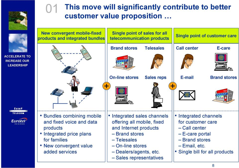 voice and data products Integrated price plans for families New convergent value added services Integrated sales channels offering all mobile, fixed and Internet products Brand