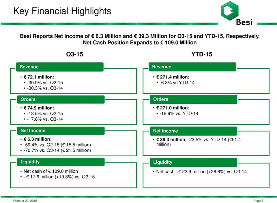 4% vs. Q2-15 ( 15.5 million) -70.7% vs. Q3-14 ( 21.5 million) Liquidity Net cash of 109.0 million + 17.6 million (+19.3%) vs. Q2-15 Revenue 271.4 million: -6.