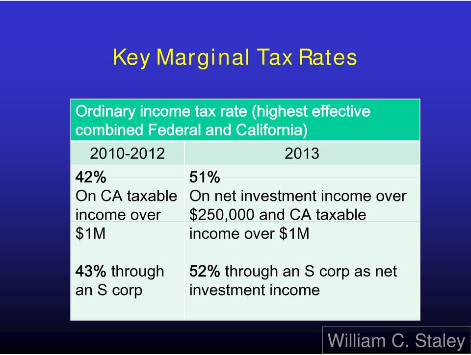 net investment income over income over $250,000 and CA taxable $1M income