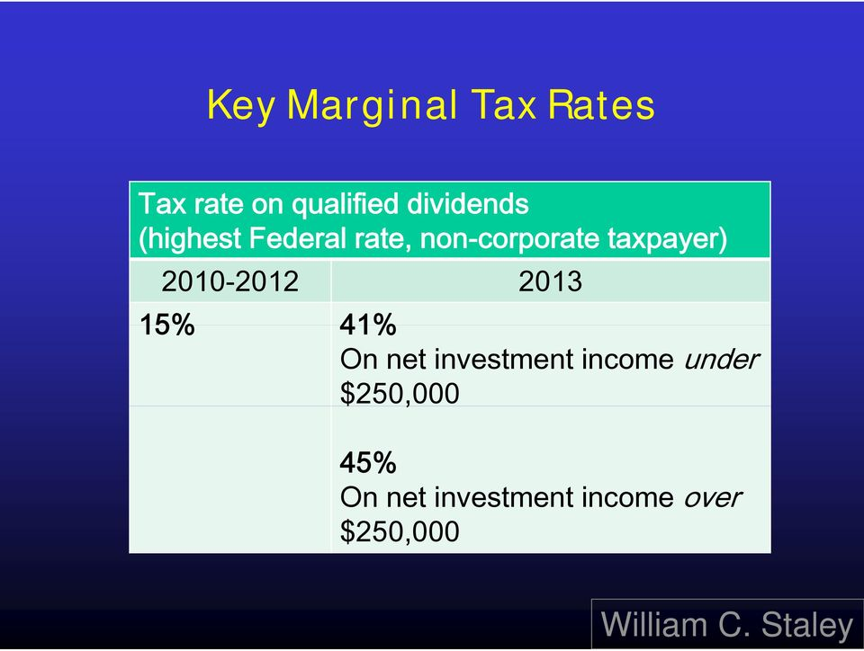 taxpayer) 2010-2012 2013 15% 41% On net investment