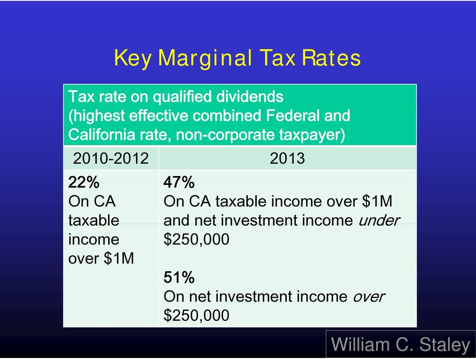 22% 47% On CA On CA taxable income over $1M taxable and net investment