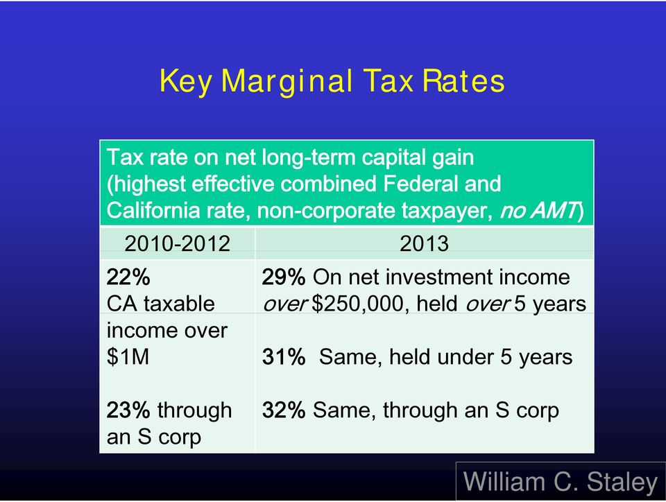 2013 22% 29% On net investment income CA taxable over $250,000,, held over 5 years