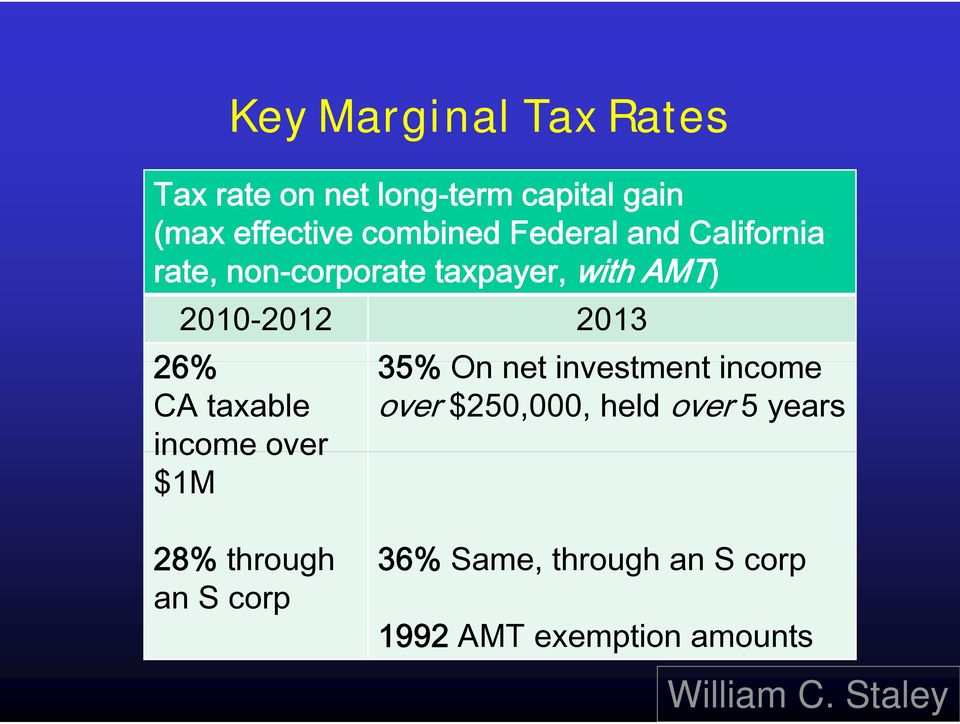 2013 26% 35% On net investment income CA taxable over $250,000, held over 5 years