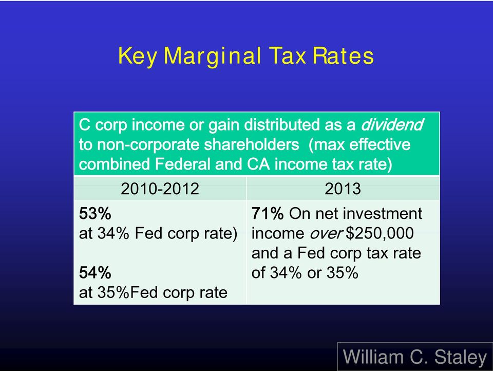 tax rate) 2010-20122012 2013 53% 71% On net investment at 34% Fed corp rate)