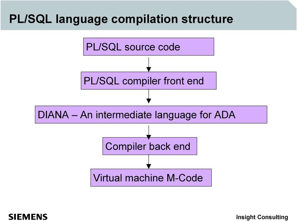 end DIANA An intermediate language for