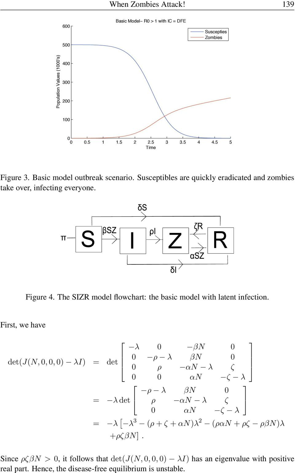 The SIZR model flowchart: the basic model with latent infection.