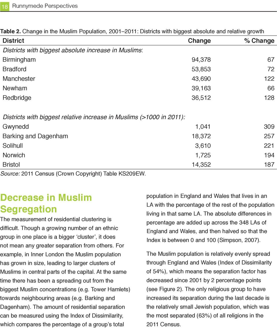 Bradford 53,853 72 Manchester 43,690 122 Newham 39,163 66 Redbridge 36,512 128 Districts with biggest relative increase in Muslims (>1000 in 2011): Gwynedd 1,041 309 Barking and Dagenham 18,372 257