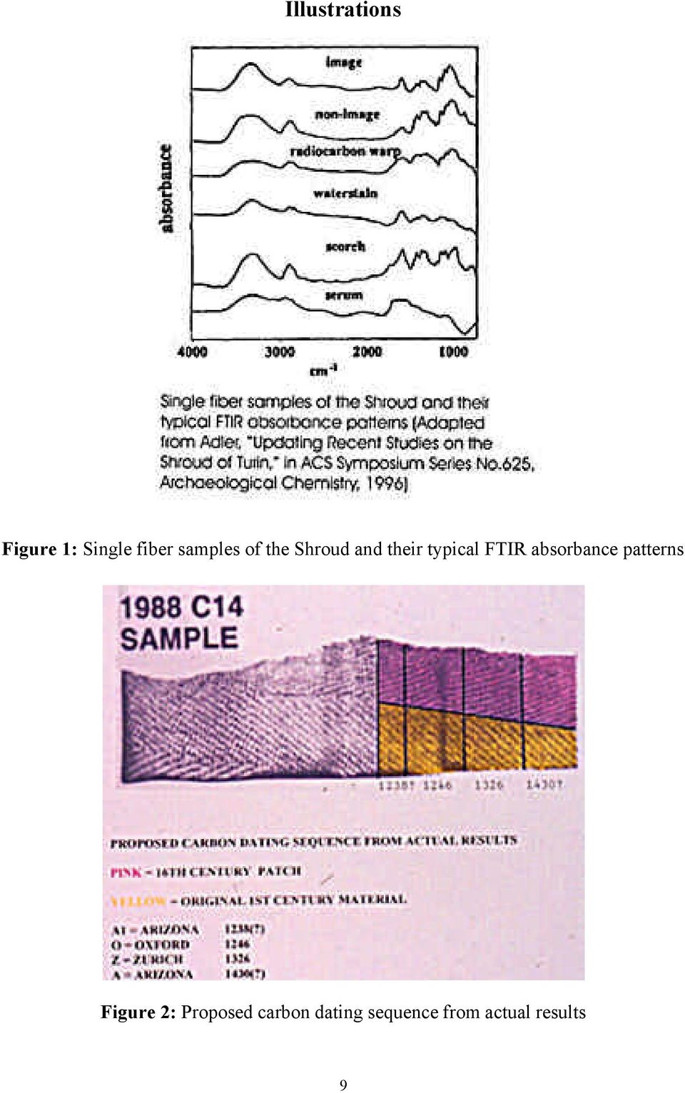 FTIR absorbance patterns Figure 2: