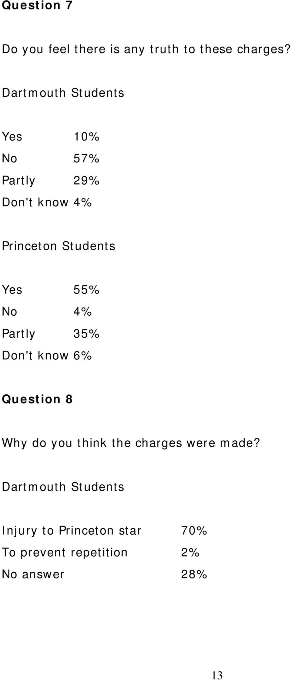 Yes 55% No 4% Partly 35% Don't know 6% Question 8 Why do you think the charges