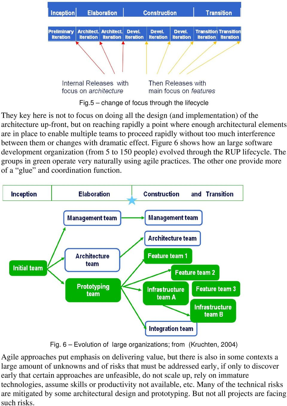 Figure 6 shows how an large software development organization (from 5 to 150 people) evolved through the RUP lifecycle. The groups in green operate very naturally using agile practices.