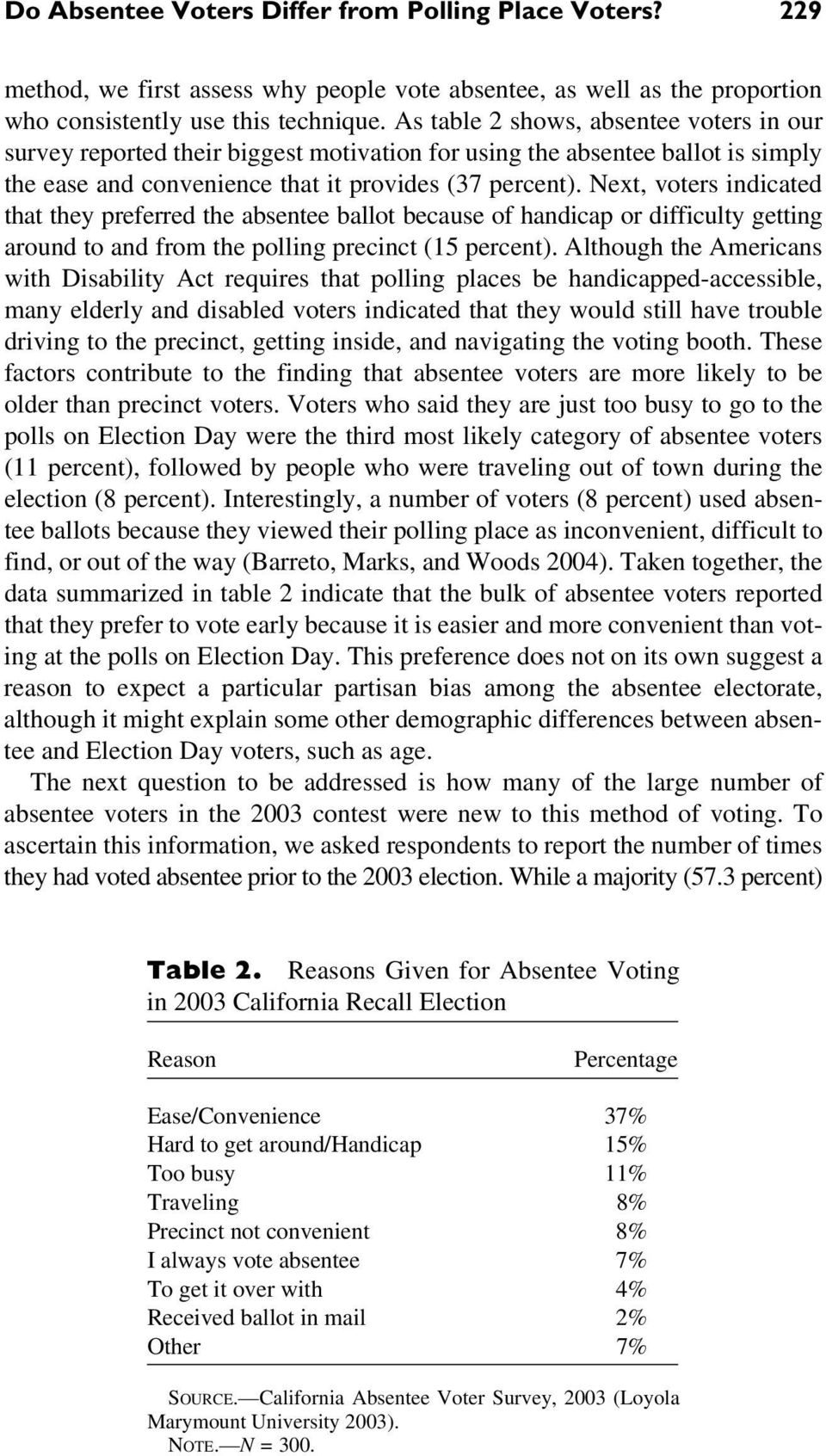 Next, voters indicated that they preferred the absentee ballot because of handicap or difficulty getting around to and from the polling precinct (15 percent).