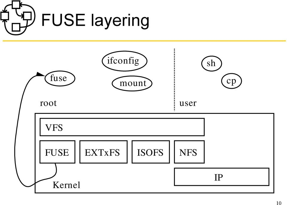 root user VFS FUSE