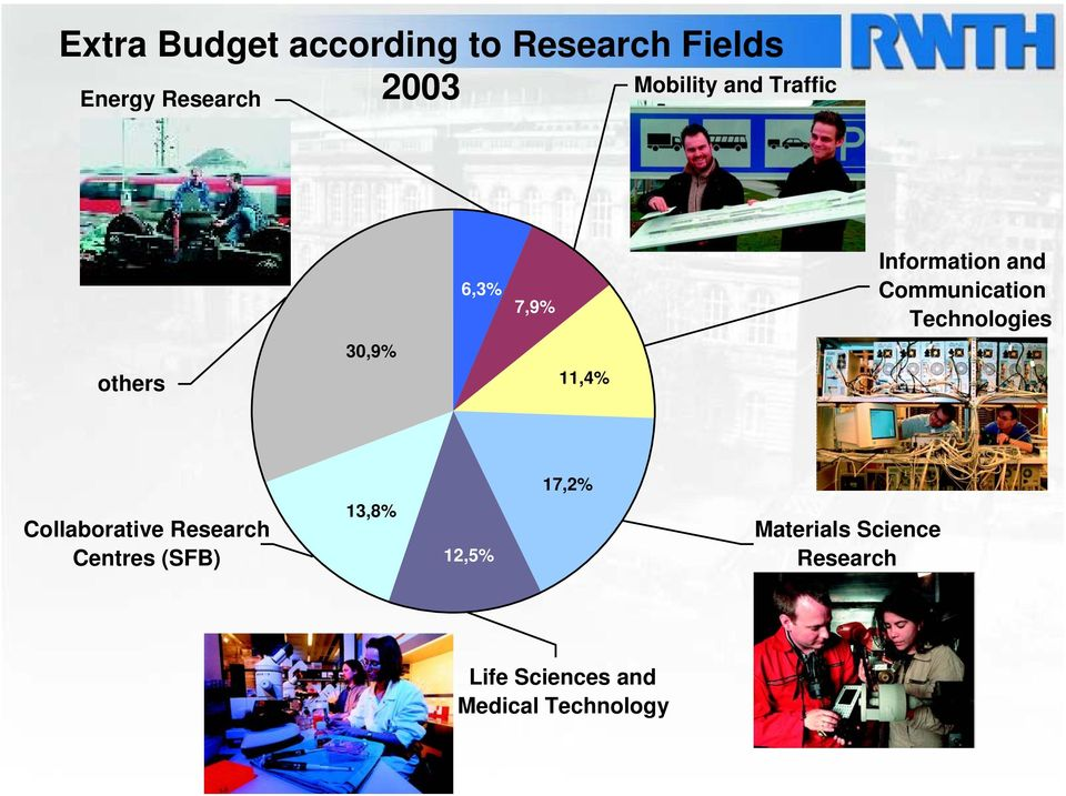 Technologies 30,9% others 11,4% 17,2% Collaborative Research Centres