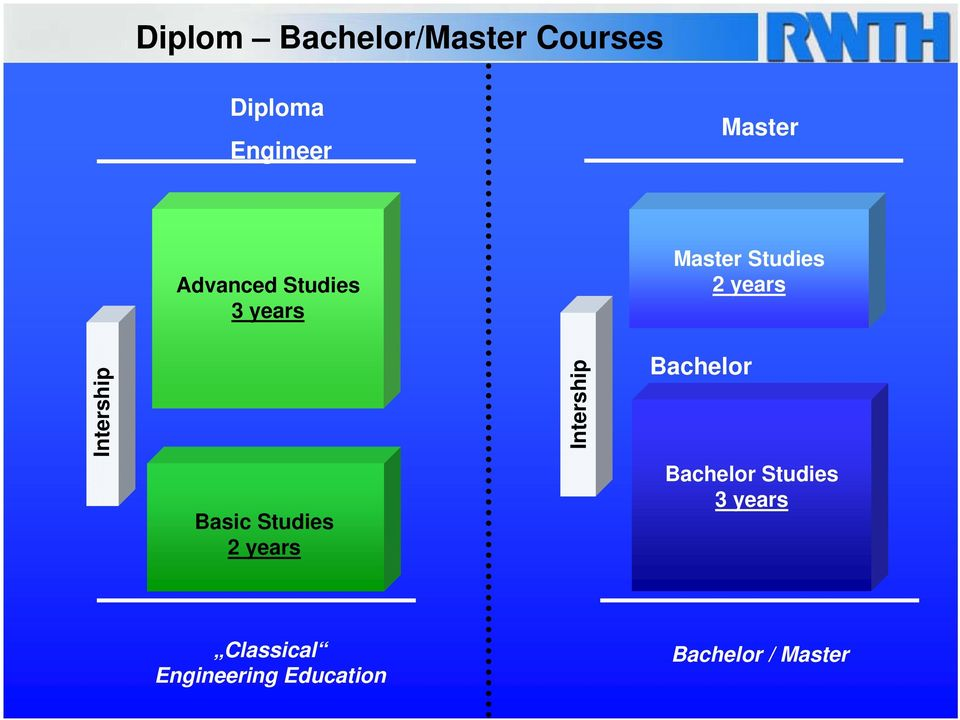 Intership Master Studies 2 years Bachelor Bachelor