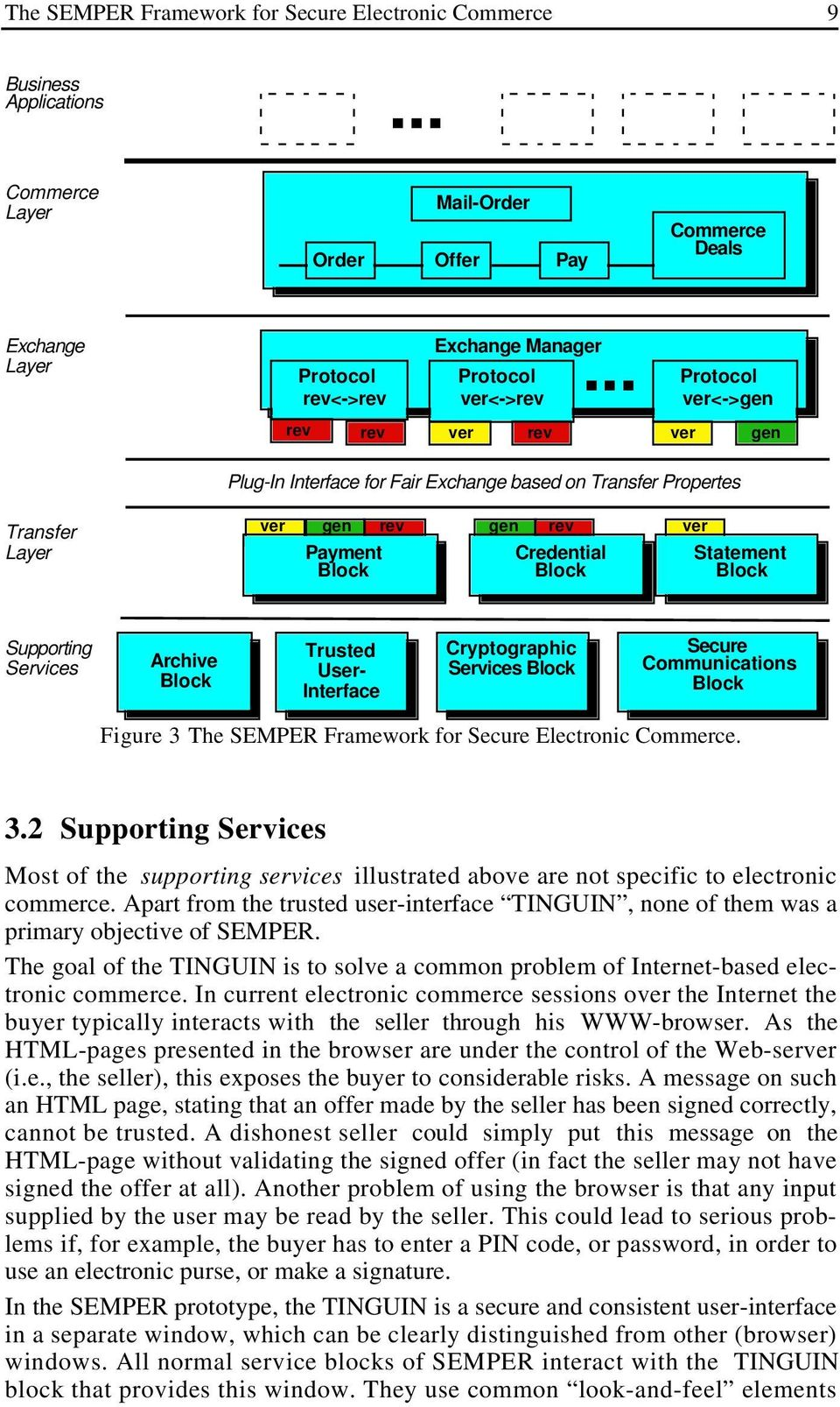 Statement Block Supporting Services Archive Block Trusted User- Interface Cryptographic Services Block Secure Communications Block Figure 3