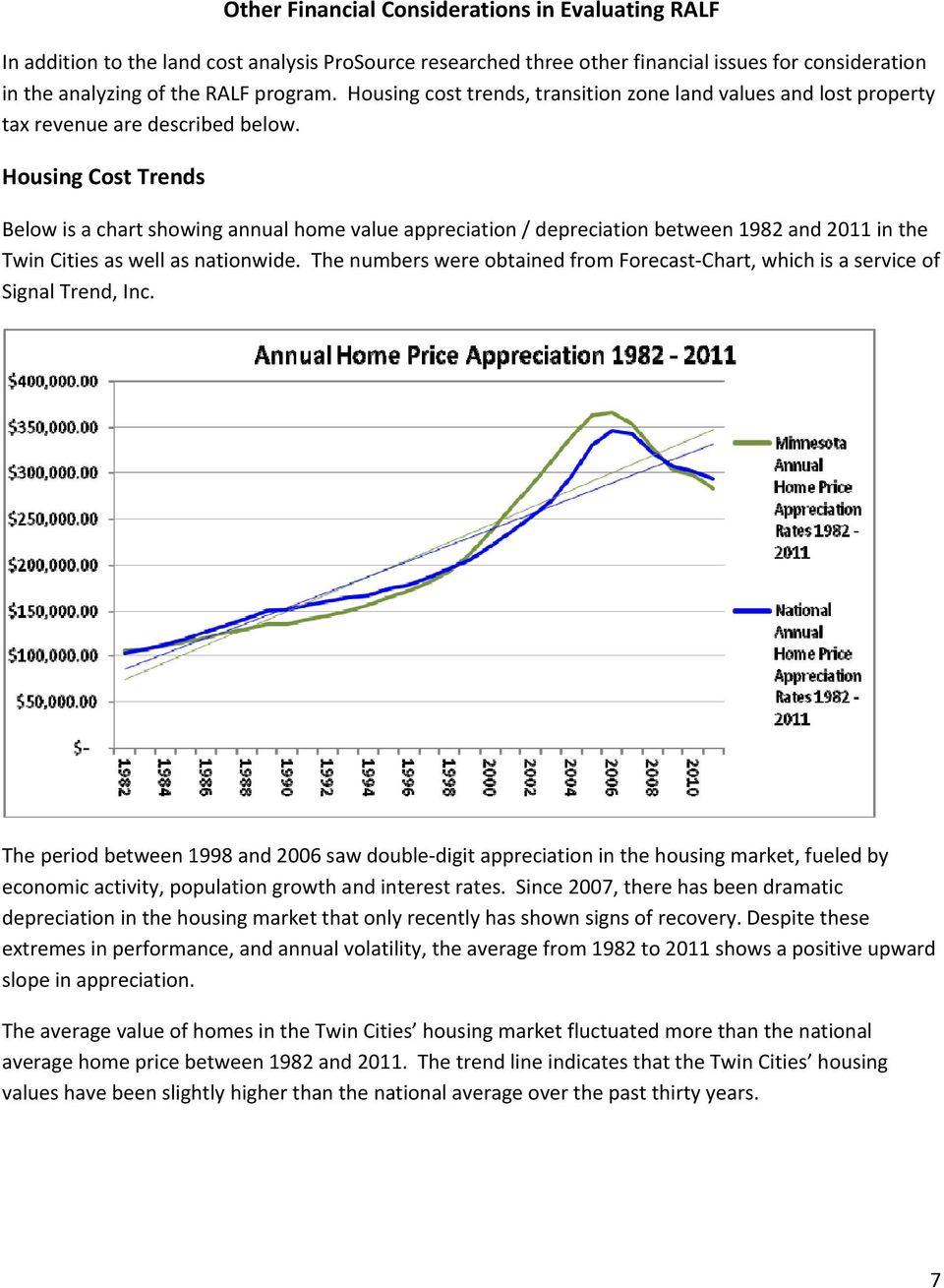 Housing Cost Trends Below is a chart showing annual home value appreciation / depreciation between 1982 and 2011 in the Twin Cities as well as nationwide.