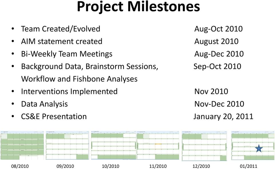 Workflow and Fishbone Analyses Interventions Implemented Nov 2010 Data Analysis Nov Dec