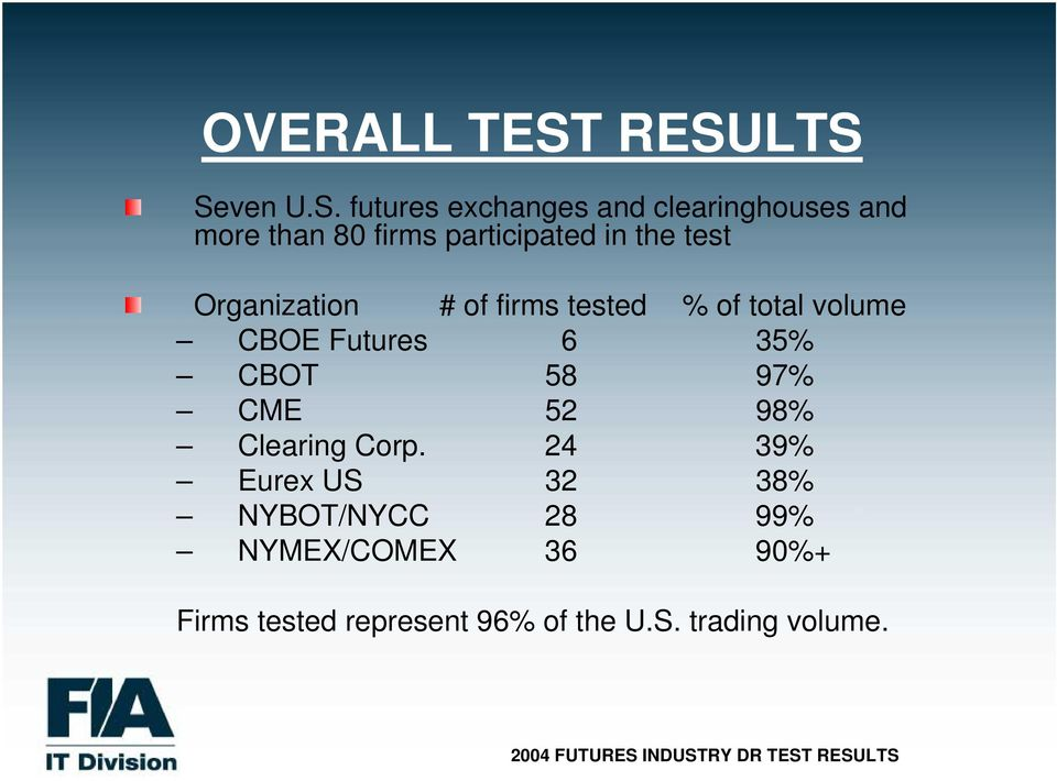 participated in the test Organization # of firms tested % of total volume CBOE