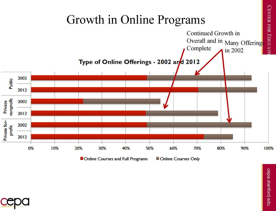 edu Growth in Online Programs Continued