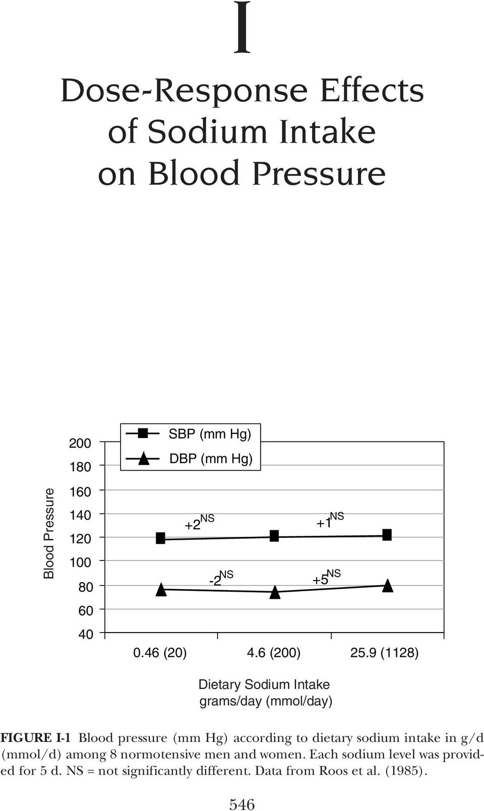 9 (1128) FIGURE I-1 Blood pressure (mm Hg) according to dietary sodium intake in