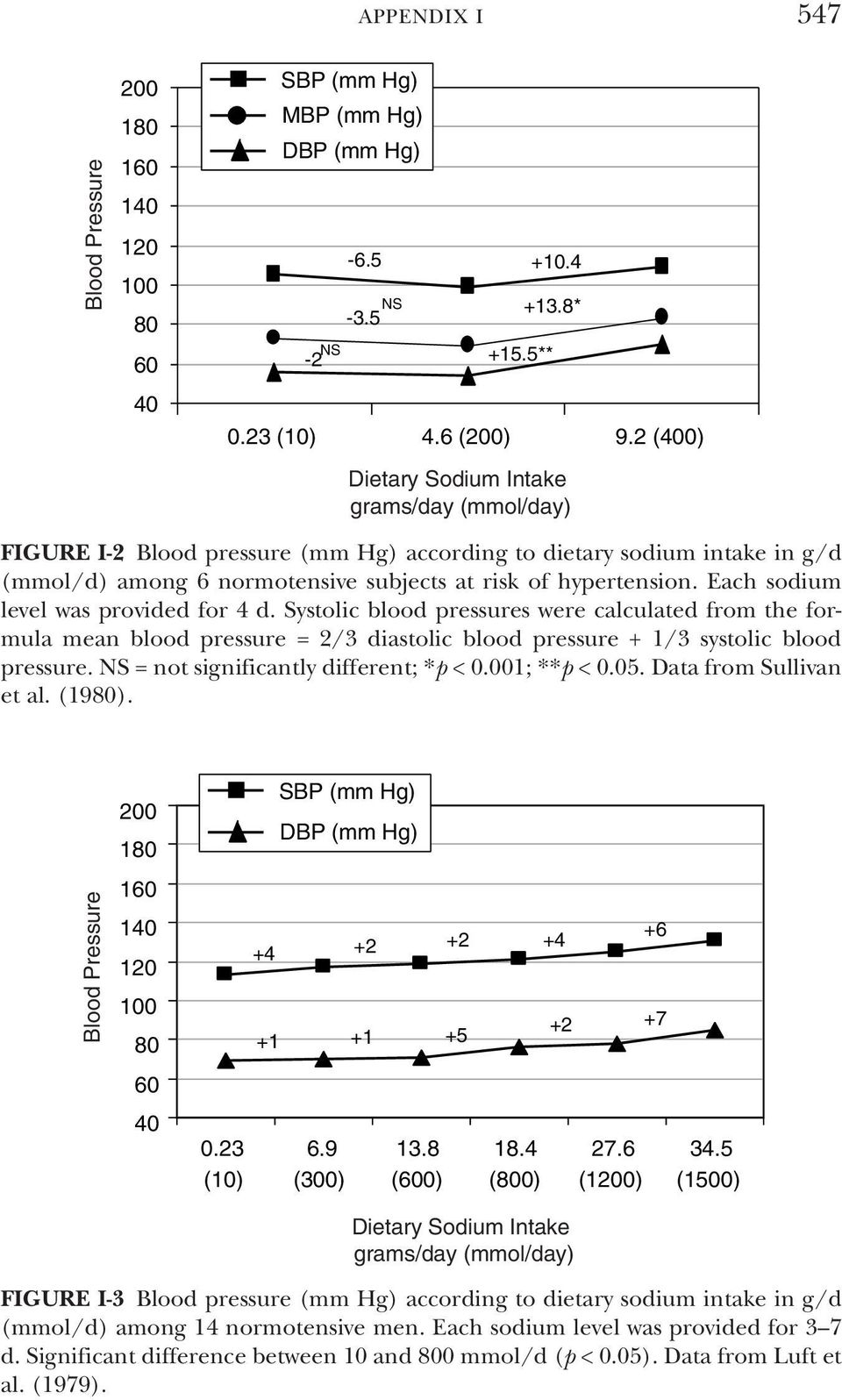 Systolic blood pressures were calculated from the formula mean blood pressure = 2/3 diastolic blood pressure + 1/3 systolic blood pressure. NS = not significantly different; *p < 0.001; **p < 0.05.