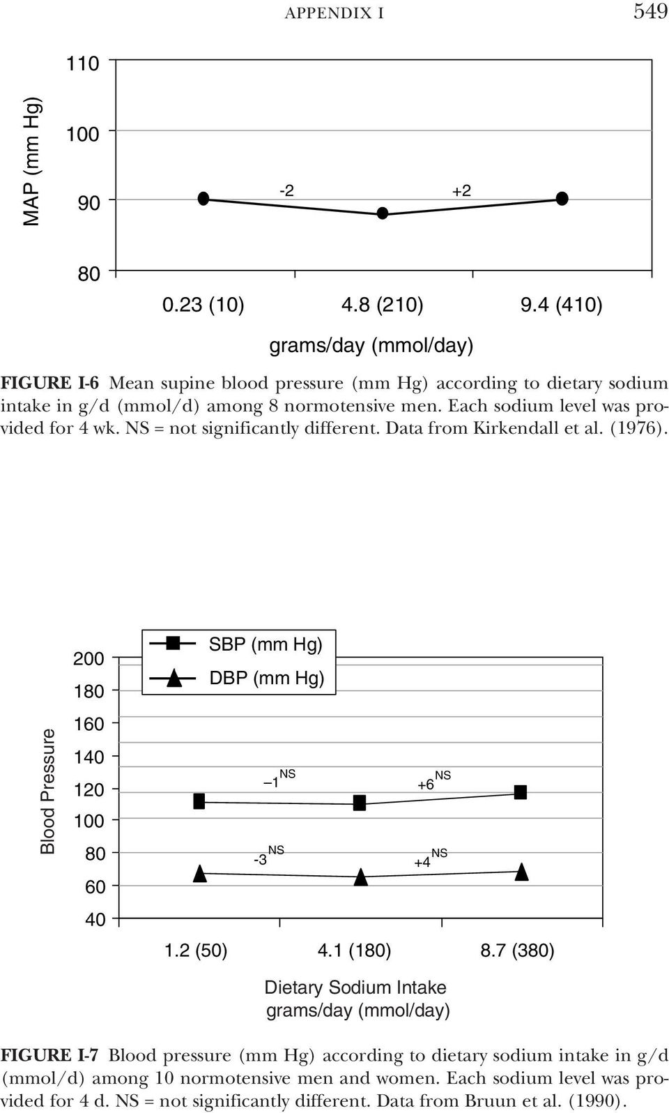 Each sodium level was provided for 4 wk. NS = not significantly different. Data from Kirkendall et al. (1976). 1 1 NS +6 NS -3 NS +4 NS 1.