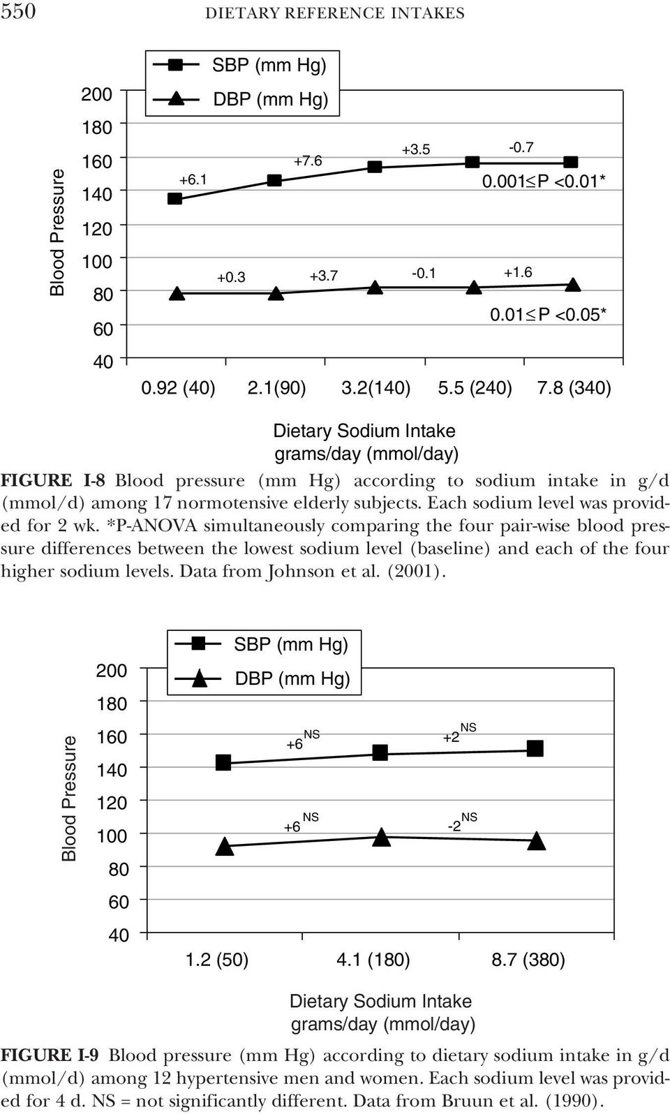 *P-ANOVA simultaneously comparing the four pair-wise blood pressure differences between the lowest sodium level (baseline) and each of the four higher sodium levels. Data from Johnson et al.