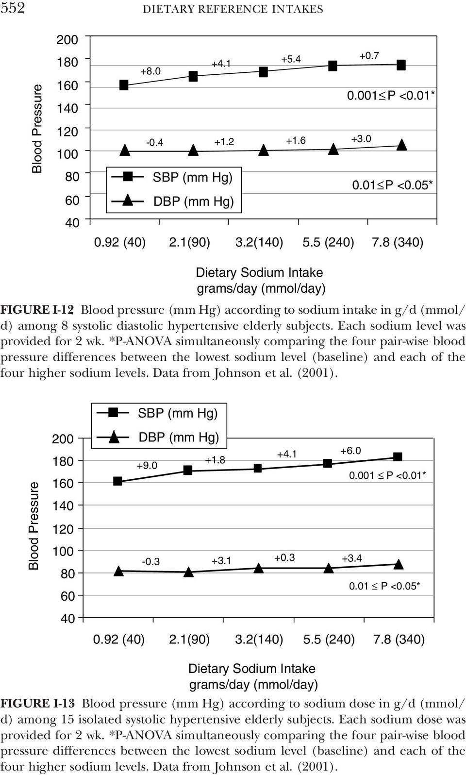 *P-ANOVA simultaneously comparing the four pair-wise blood pressure differences between the lowest sodium level (baseline) and each of the four higher sodium levels. Data from Johnson et al. (1).