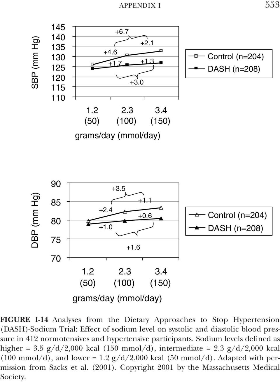 4 (150) Control (n=204) DASH (n=208) FIGURE I-14 Analyses from the Dietary Approaches to Stop Hypertension (DASH)-Sodium Trial: Effect of sodium level on systolic and