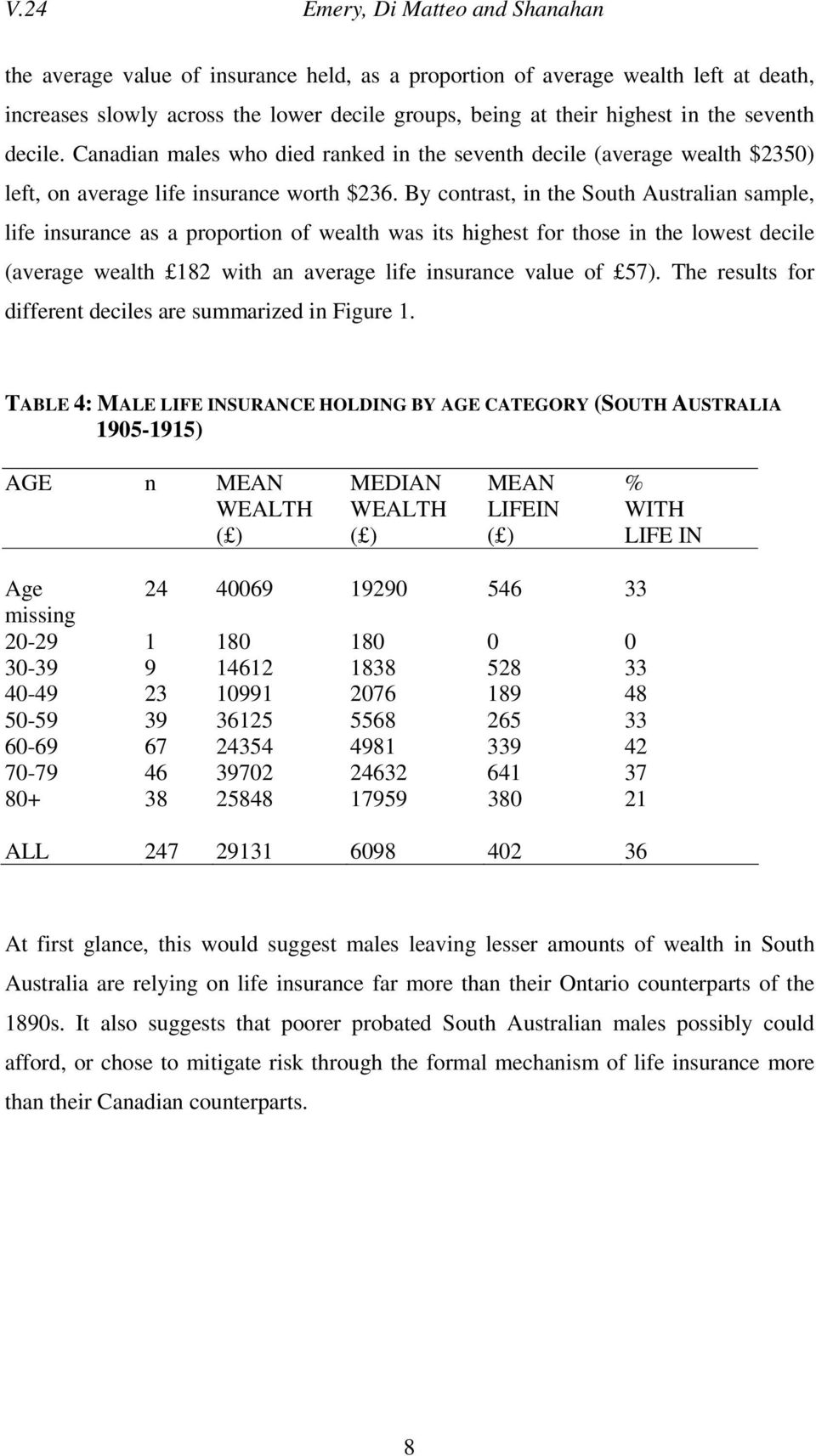 By contrast, in the South Australian sample, life insurance as a proportion of wealth was its highest for those in the lowest decile (average wealth 182 with an average life insurance value of 57).