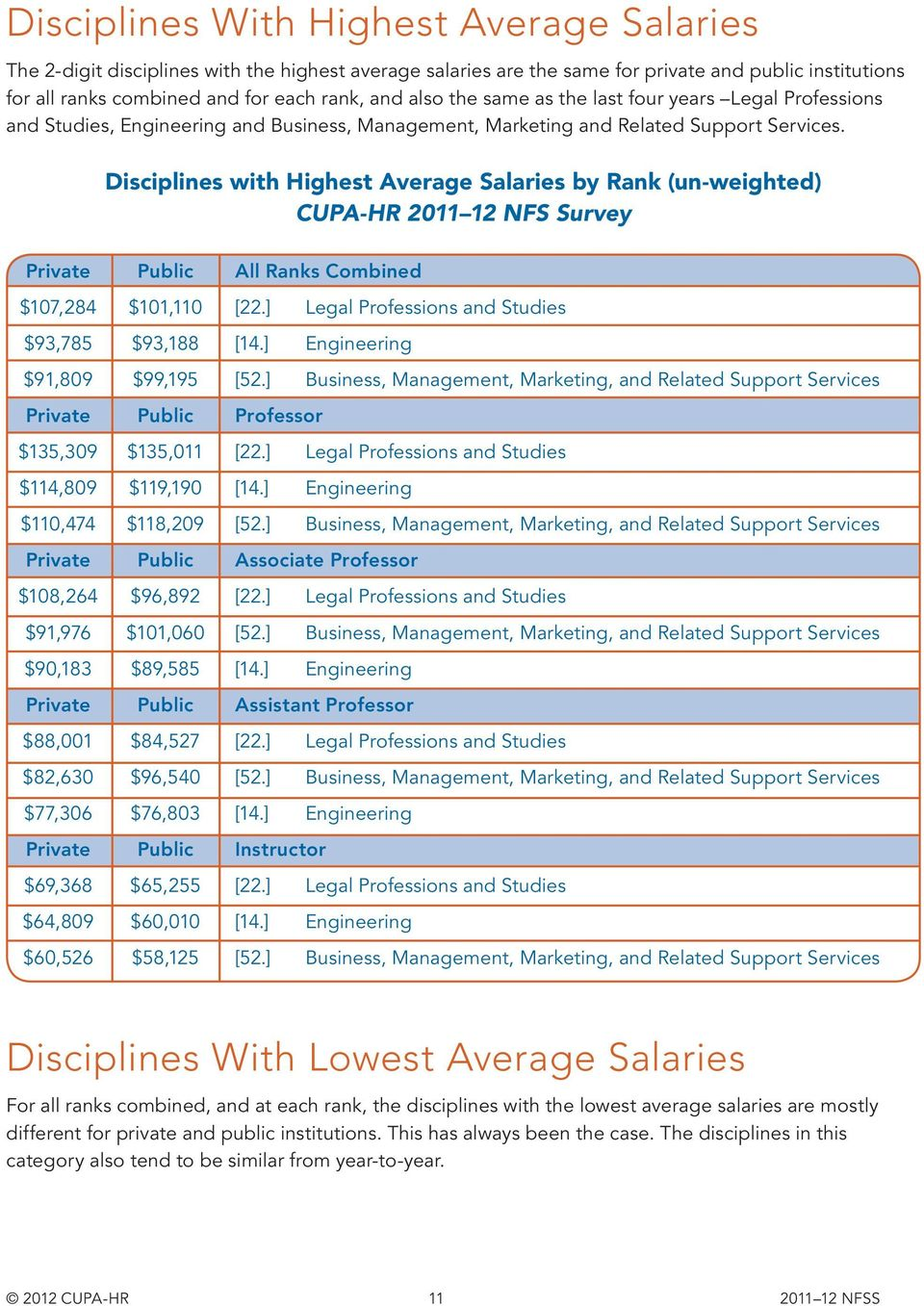 Disciplines with Highest Average Salaries by Rank (un-weighted) CUPA-HR 2011 12 NFS Survey $107,284 $93,785 $91,809 $135,309 $114,809 $110,474 $108,264 $91,976 $90,183 $88,001 $82,630 $77,306 $69,368