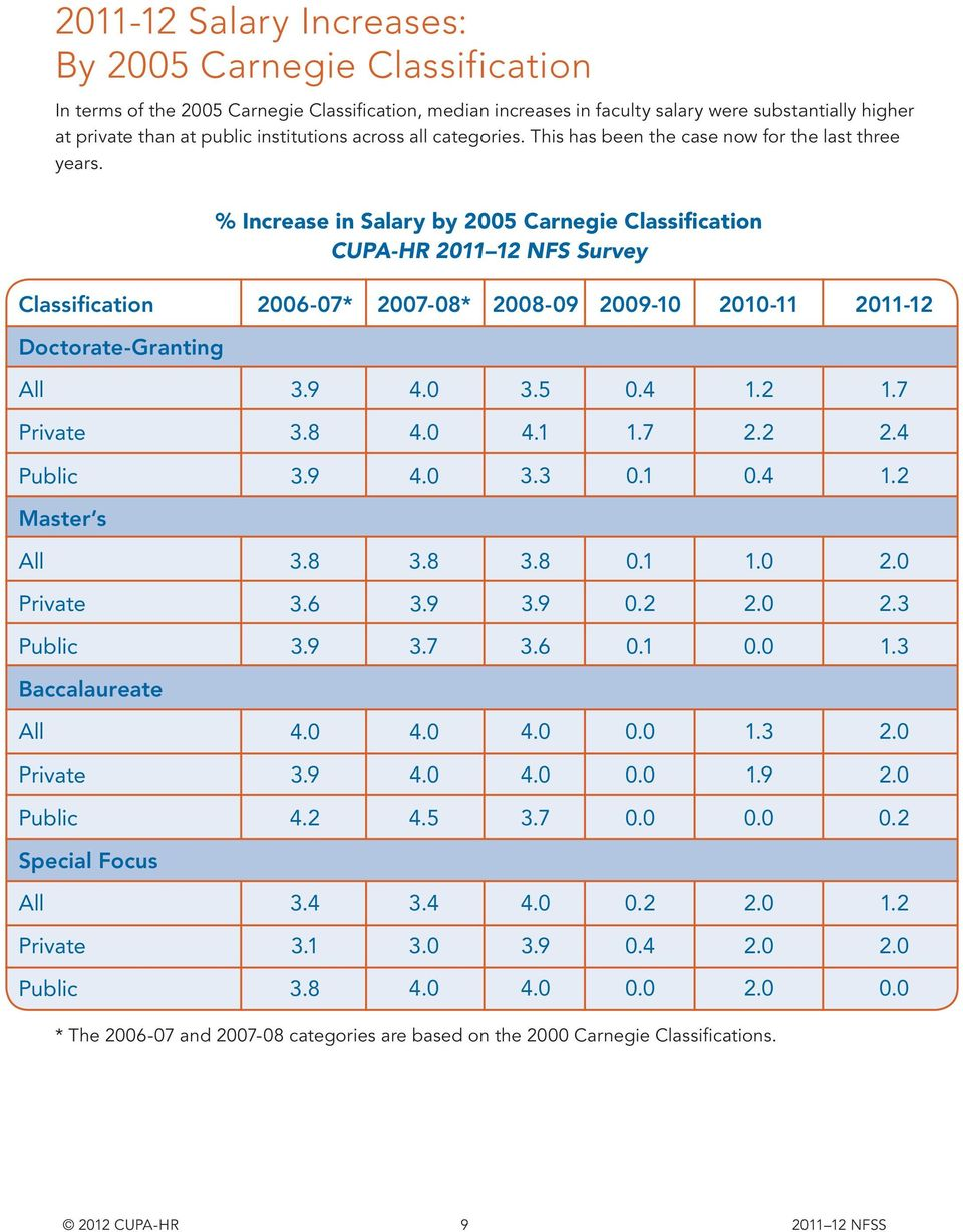 % Increase in Salary by 2005 Carnegie Classification CUPA-HR 2011 12 NFS Survey Classification 2006-07* 2007-08* 2008-09 2009-10 2010-11 2011-12 Doctorate-Granting All 3.9 3.5 0.4 1.2 1.7 3.8 4.1 1.7 2.