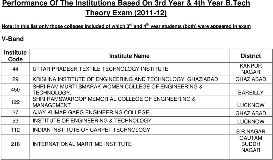 TEXTILE TECHNOLOGY INSTITUTE KANPUR 29 KRISHNA INSTITUTE OF ENGINEERING AND TECHNOLOGY, GHAZIABAD GHAZIABAD 450 SHRI RAM MURTI SMARAK WOMEN COLLEGE OF ENGINEERING &