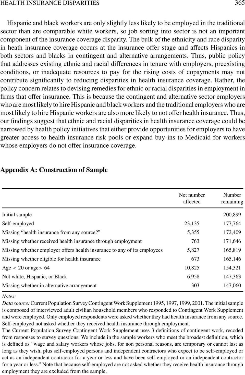 The bulk of the ethnicity and race disparity in heath insurance coverage occurs at the insurance offer stage and affects Hispanics in both sectors and blacks in contingent and alternative