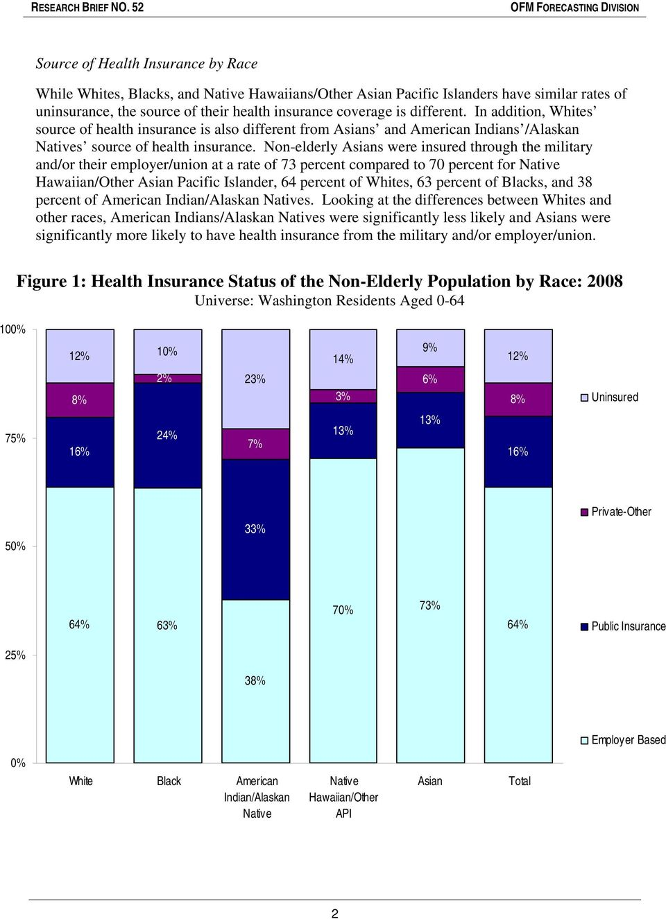 Non-elderly Asians were insured through the military and/or their employer/union at a rate of 73 percent compared to 70 percent for Native Hawaiian/Other Asian Pacific Islander, 64 percent of Whites,
