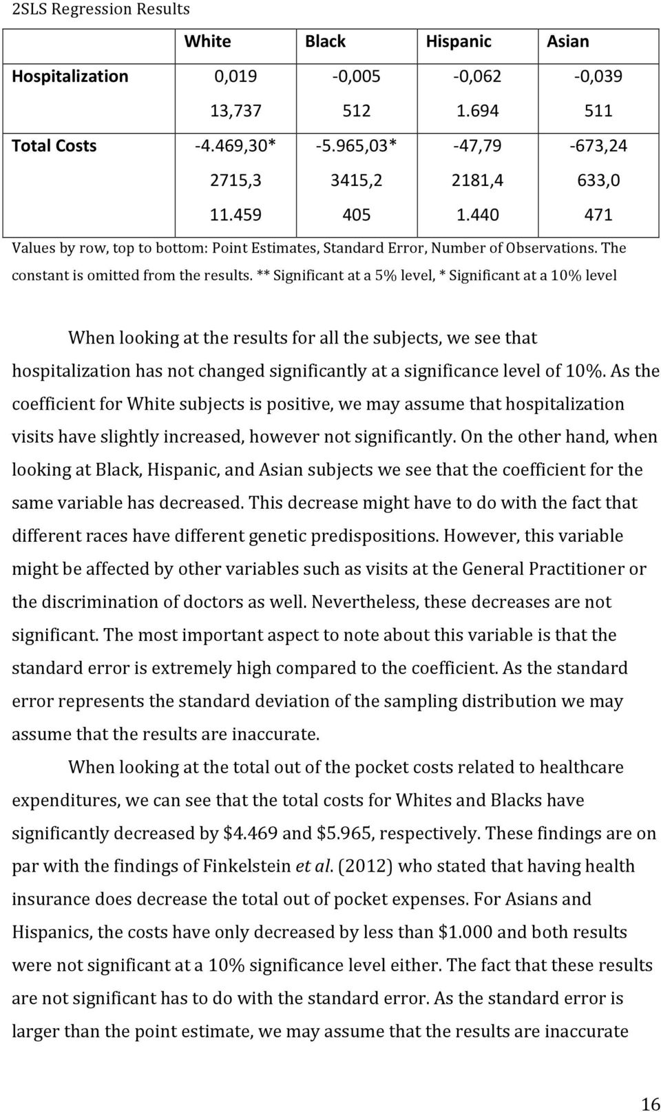 ** Significant at a 5% level, * Significant at a 10% level When looking at the results for all the subjects, we see that hospitalization has not changed significantly at a significance level of 10%.