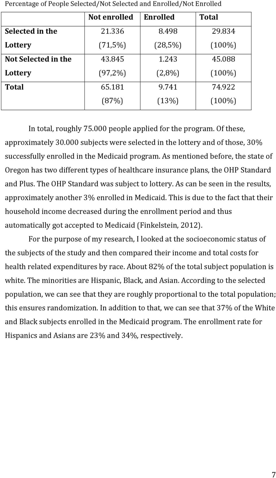 000 subjects were selected in the lottery and of those, 30% successfully enrolled in the Medicaid program.