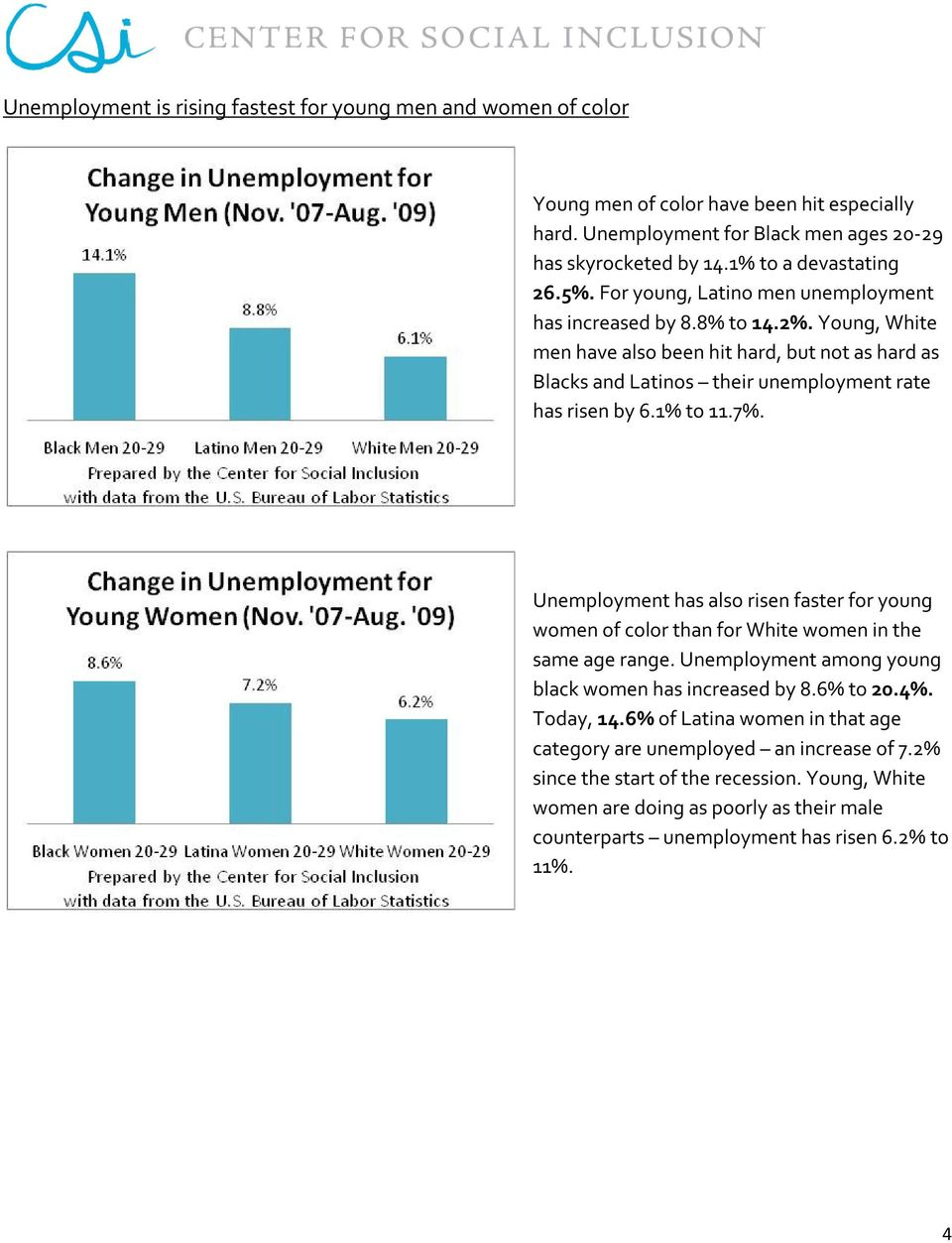 7%. Unemployment has also risen faster for young women of color than for White women in the same age range. Unemployment among young black women has increased by 8.6% to 20.4%. Today, 14.