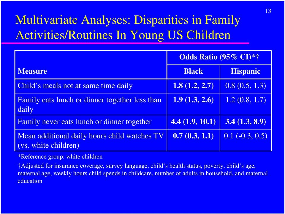 4 (1.3, 8.9) Mean additional daily hours child watches TV (vs. white children) 0.7 (0.3, 1.1) 0.1 (-0.3, 0.