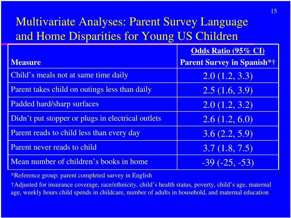 0) Parent reads to child less than every day 3.6 (2.2, 5.9) Parent never reads to child 3.7 (1.8, 7.