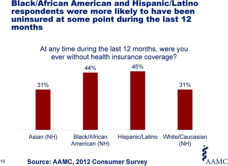 months, were you ever without health insurance coverage?